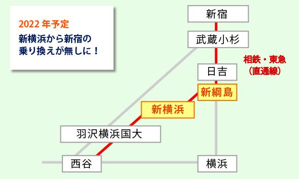相鉄・東急新線